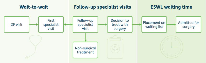 Wait-to-wait is shown before Follow-up specalist visits and finally ESWL waiting time
