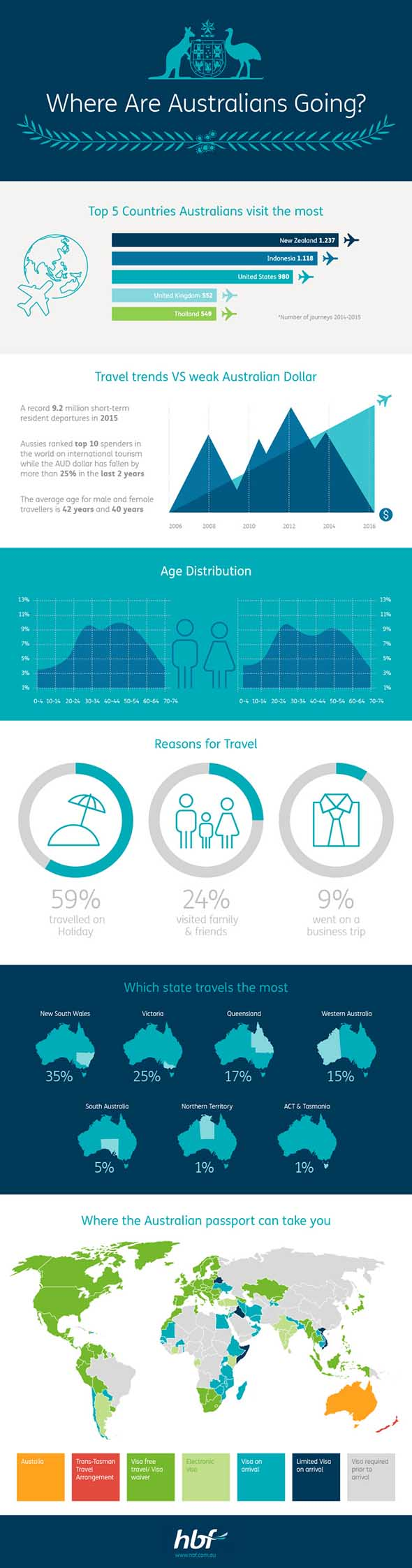 Travel Destinations and Travel Insurance Infographic